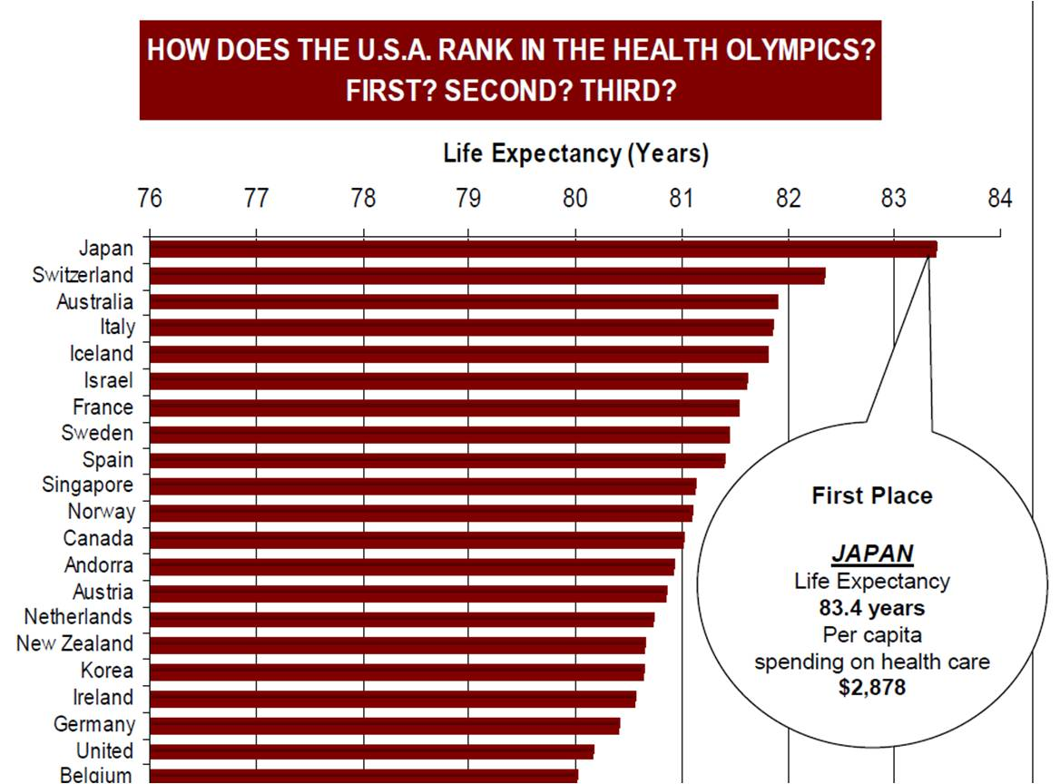 Health Olympics Bar Graph